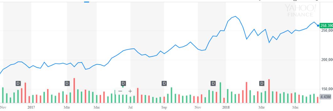 FDX price chart